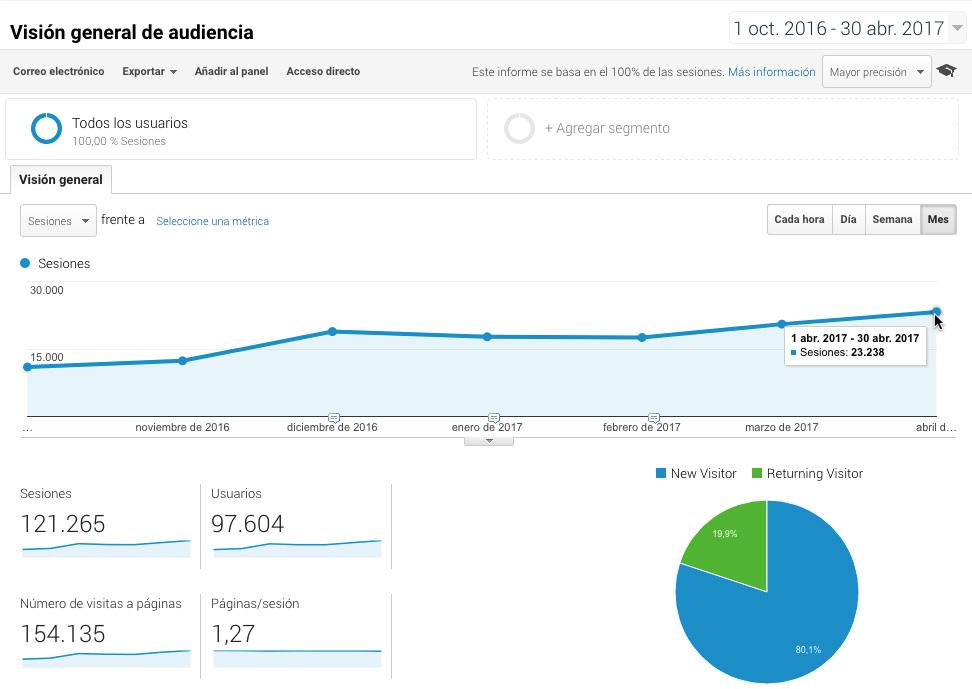 Sesiones elcocinerocasero.com desde noviembre 2016 a abril 2017