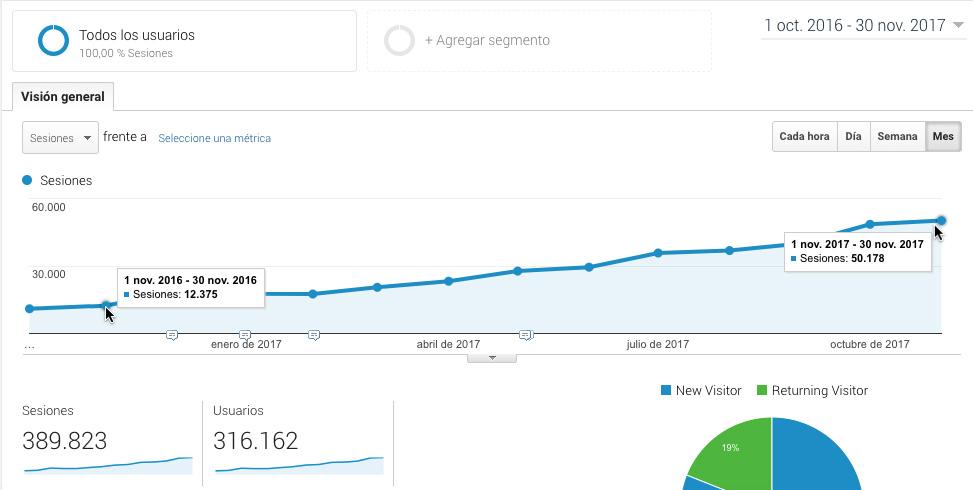 Evolución de visitas desde octubre de 2016 a noviembre de 2017